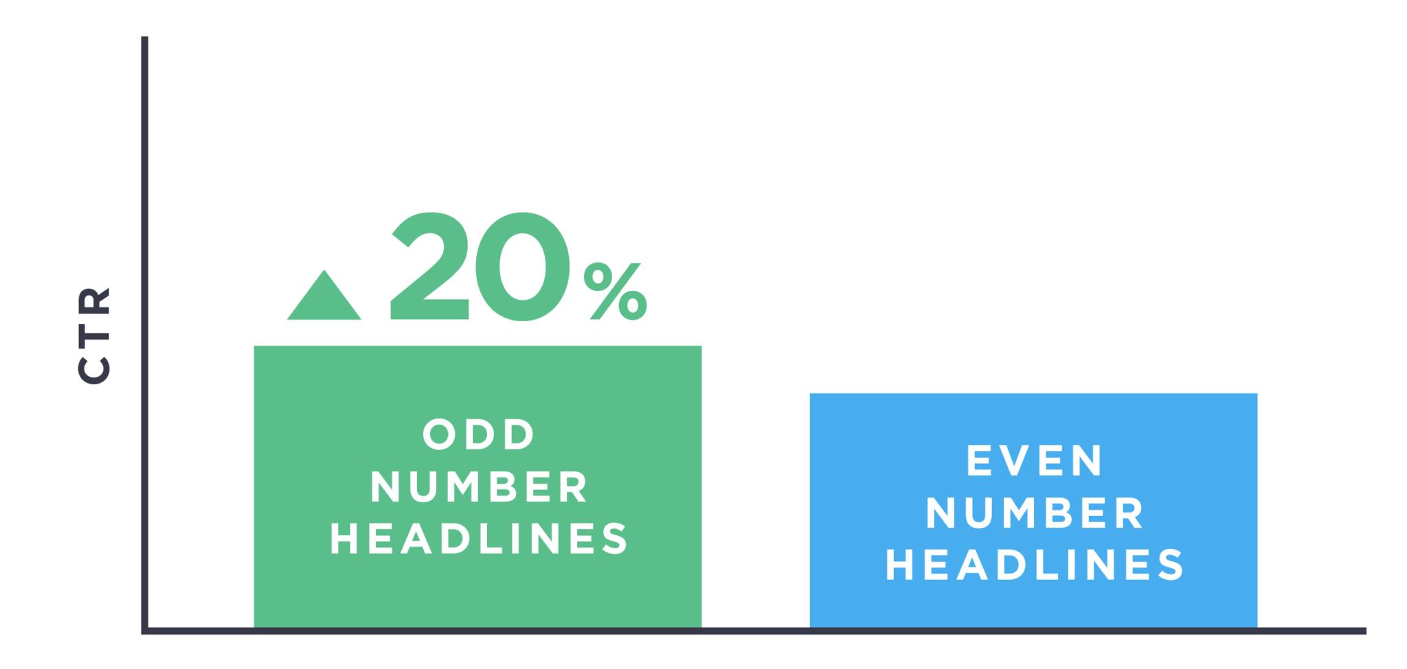 tiêu đề có số lẻ có tỷ lệ click cao hơn 20% so với tiêu đề có số chẵn