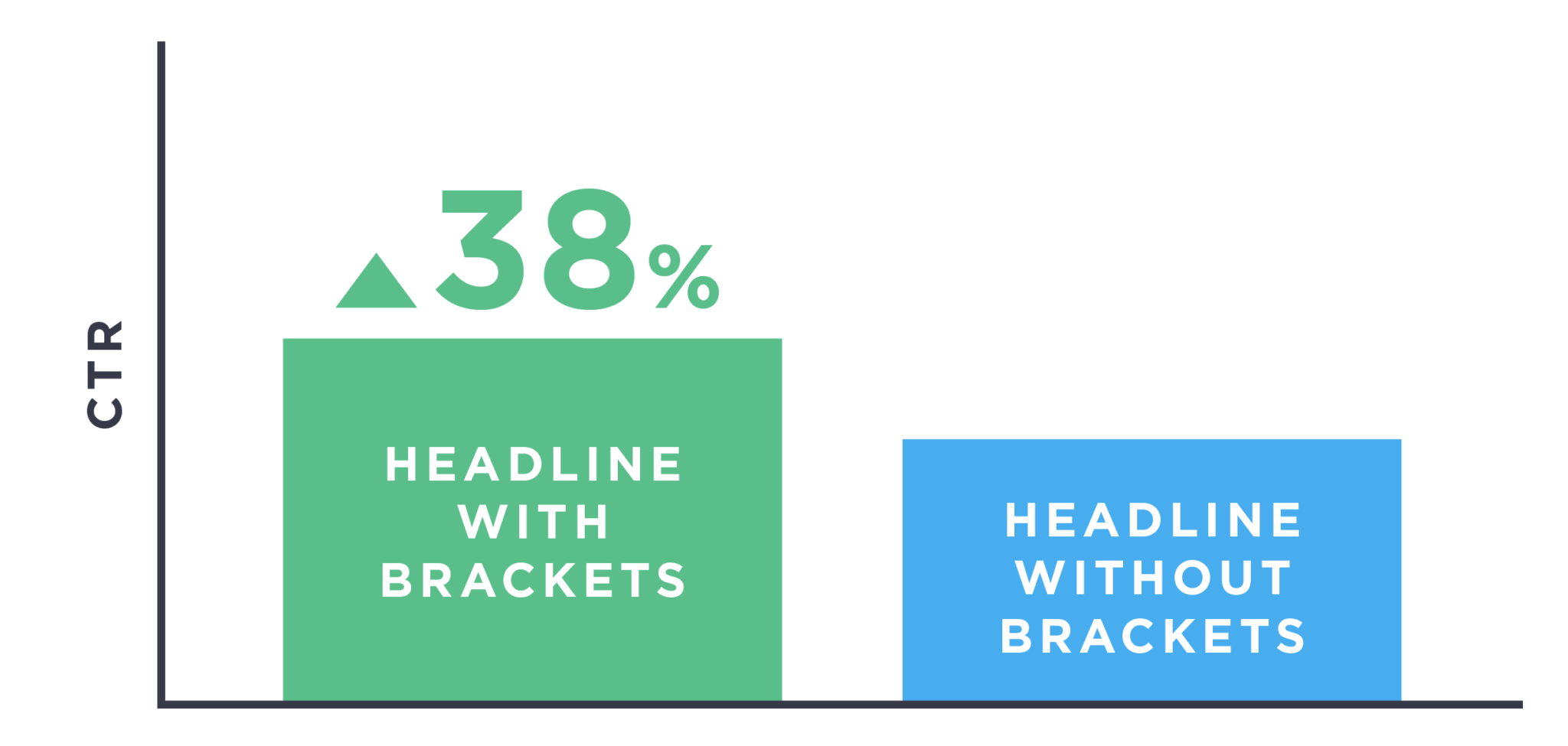 tiêu đề sử dụng dấu ngoặc vuông có tỷ lệ click cao hơn