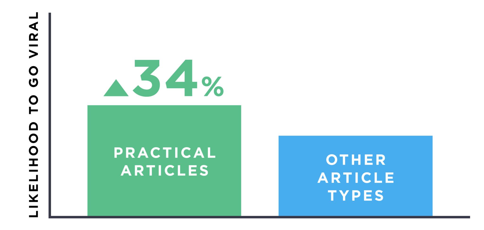 nội dung có tính thực hành cao dễ nhận được viral hơn