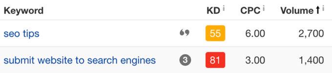 so sánh khối lượng tìm kiếm