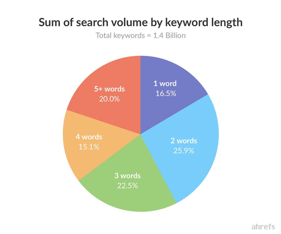 khối lượng tìm kiếm theo độ dài từ khóa