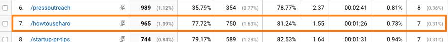 tỷ lệ chuyển đổi của trang về cách sử dụng HARO