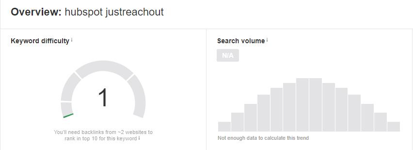 HubSpot JustReach Out - khối lượng tìm kiếm