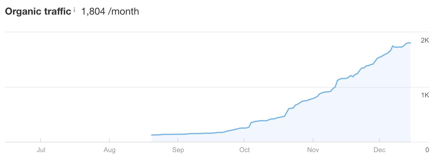 tổng lưu lượng tìm kiếm tăng dần