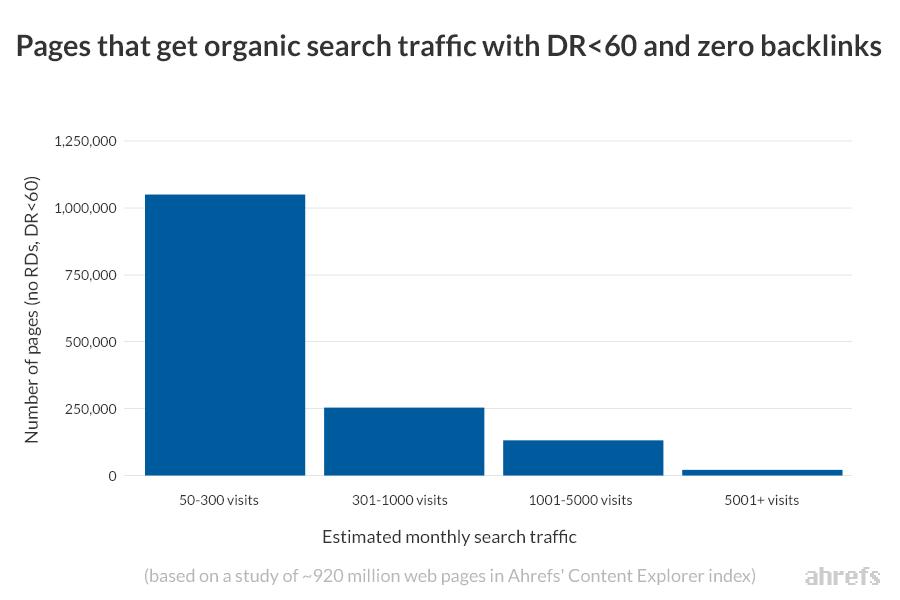 lưu lượng truy cập của các trang không có backlink và DR dưới 60
