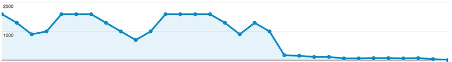 biểu đồ lưu lượng truy cập