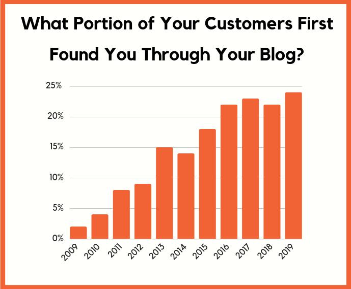 lần đầu khách hàng tìm thấy blog