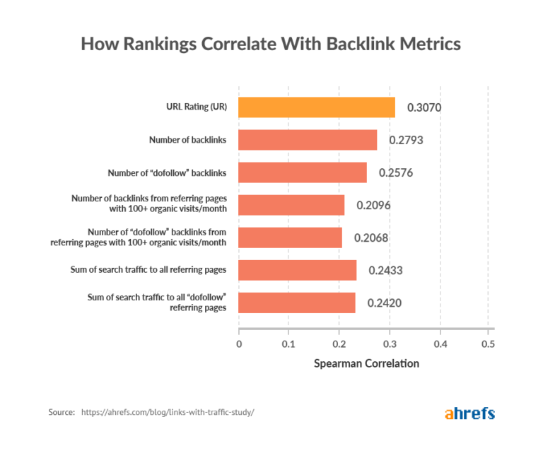 thứ hạng tương quan backlink